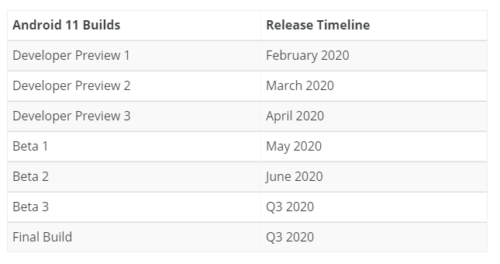 The all new Android 11 version is expected to release on May 12, 2020, and its final version may roll out from October 2020 by Google to all eligible phones.