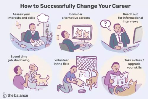 Interested in a new career? Follow these quick steps on how to successful changing career path and increase your chances of finding something you love