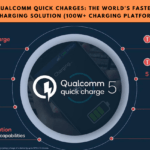 Qualcomm launches World's Fastest Charging Solution, Quick Charge 5, 100W+ Charging Platform